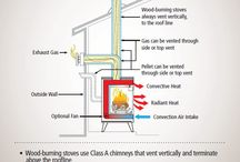 Fireplaces, Stoves - Wood & Pellets