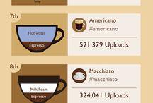 Kaffe inspiration
