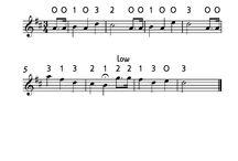 Music sheets violin