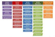 ITIL / ITIL, ITILfoundation, ITIL intermediate, ITIL expert