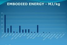 Embodied energy in construction materials - moladi