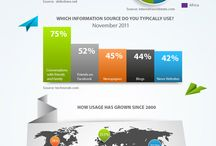Infographics / Infographics related to anything / by Dona Chakraborty