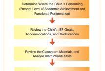 Writing IEP Goals / by Easybee