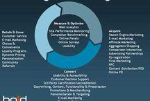 Marketing Digital / #Infografías de Marketing Digital #marketingdigital
