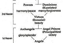 Celestial Choirs