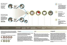 InfoGraphics by mg Markham Design