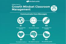mindset / This concept is based on the work of Carol Dweck, Stanford University psychologist from her research on achievement and success.