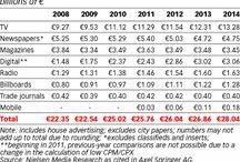 german advertising market
