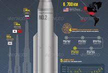 Βορειοκορεατικά οπλικά συστήματα
