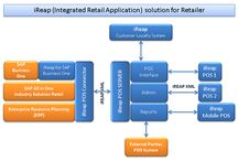 IReap - Integrated Retail Application / IReap is a complete solutions develop by STEM base on numerous SAP Retail Implementations and frequent interactions with prominent retail players in Indonesia. IReap is STEM's own product, comes with several modules to fit different forms of retail format.