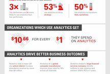 BI, DWH, IM, Analytics & Big Data