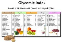 Glycemic Food Chart