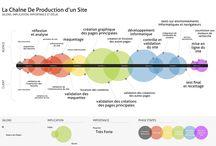 Web & Gestion de projet