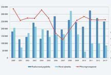 Statistiky a zajímavosti