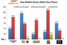 About Smartphone Performance