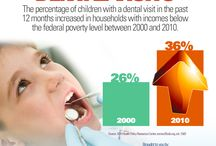 "Dental Facts - Brought to You by DHPI / ""Did you know"" Facts within the Dental Industry"