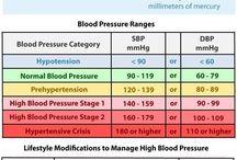 Blood pressures