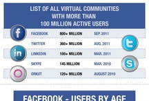 Facebook Infographics / by Ralph Ruckman