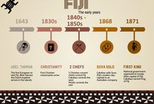 Fiji Infographics / All things Fiji.  Fiji infographics giving you a one page at a glance visual of aspects of Fiji.