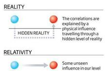 Physics / Quantum etc