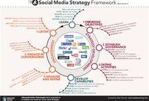 Social Media Marketing - My Favorite Pins