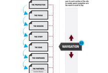 Sitemaps / Sitemaps and information architecture