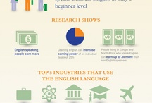 Facts about ENGLISH