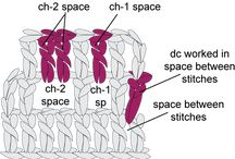 Crochet stitch anatomy - how to