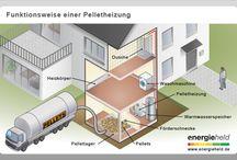 Infografiken / Infografiken zu relevanten Techniken und Mechanismen der energetischen Sanierung.