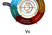 Kantelpunt/SocialEnterprise/CircularEco/Duurzaam