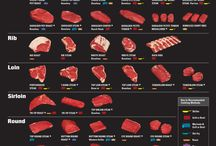 Beef cuts & cooking