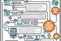 Journalism / Fact-checking, debunking, post-truth, fake news, misinformation