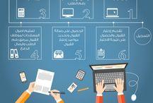 جامعة فهد بن سلطان - القبول والتسجيل