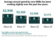 Mini-Infographics LCM 19 (Q3/2015) / BIA/Kelsey's Local Commerce Monitor survey of SMBs conducted in Q3 2015. #SMB #marketing