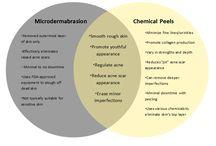 Comparing Cosmetic Procedures