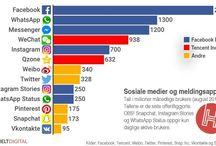 Sosiale Medier / Markedsføringstips Sosiale Medier