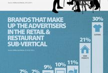 Mobile: Food & Restaurant Trends / by ScanLife