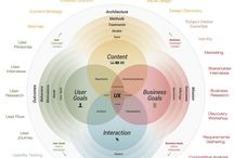 User Experience is Everything / User Experience UX