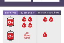 blood activities
