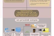 Relation client - marketing / Infographies sur le thème de la relation client (expérience client, parcours client, chiffres clés)