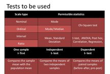 Quantitative analysis in scientific research
