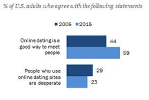 Dating & Relationship Statistics / More positive outlook towards Online Dating, survey of a decade reveals the truth.