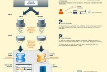 Infographies / Graphes et Infographies sur les RP, le SEO, la communication Web et le marketing numérique