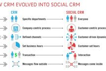 CRM solutions