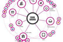 Frameworks - brands, digital, social