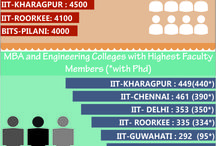 Education Stats: India / The Board will Feature Interesting Infographs related to Universities, Colleges and Institutes in India.