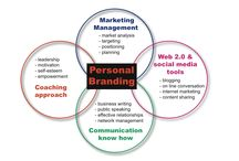 The Marketing Is Personal Branding