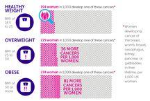 Obesity & Bodyweight / Infographics on overweight/obesity/bodyweight and cancer from Cancer Research UK.