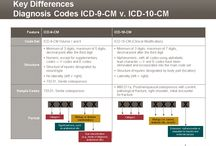 ICD-10 / Preparing for and understanding the switch to a new diagnosis code system.