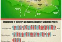 Climbing Kilamanjaro!